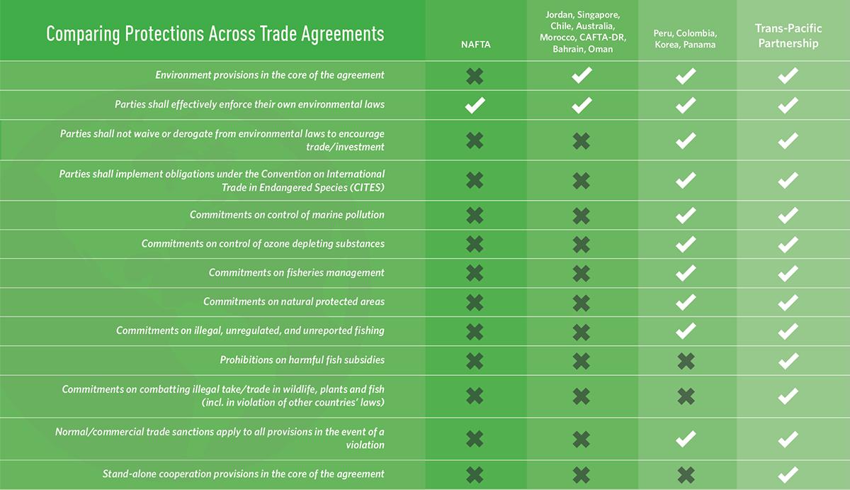 Tackling Environmental Challenges Through Trade United States
