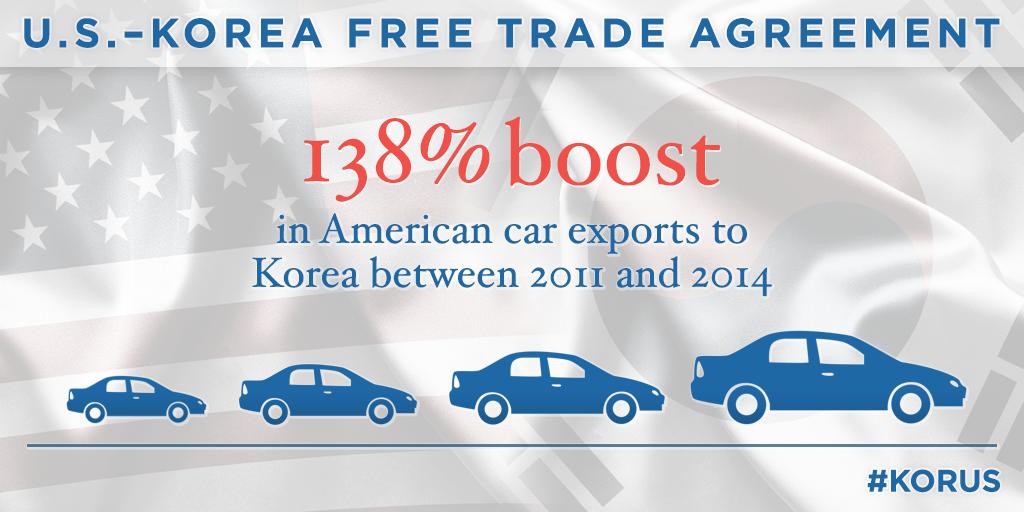 Taking Stock At Three Years The Us Korea Free Trade Agreement