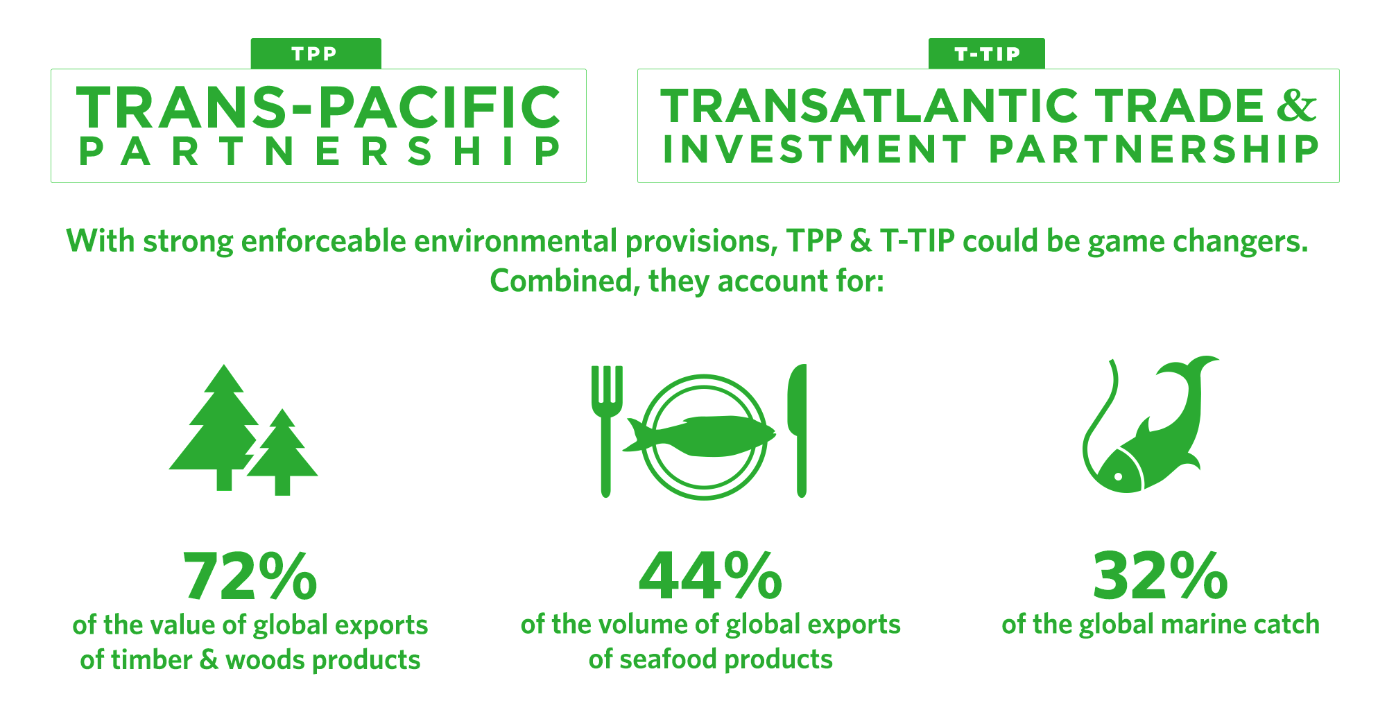 Tackling Environmental Challenges Through Trade United States